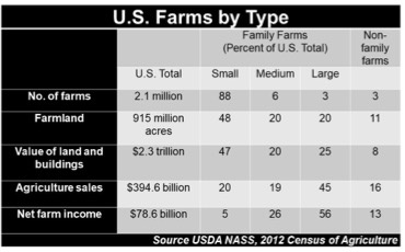 small farms matter